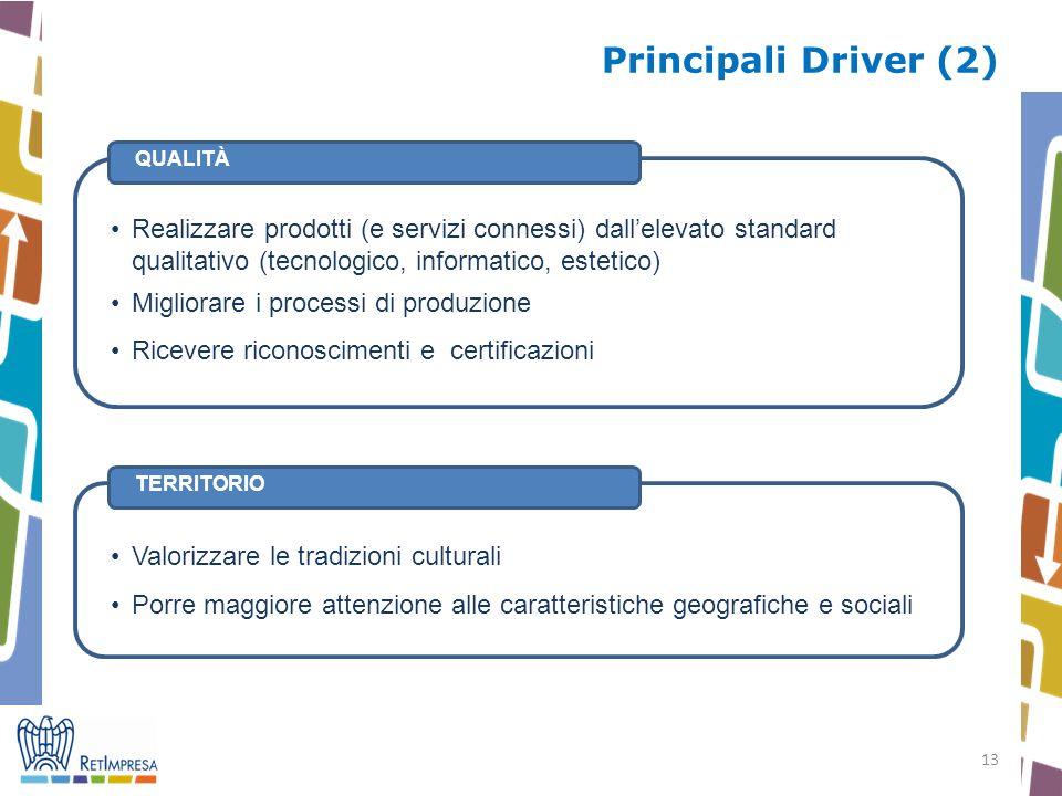 Principali Driver (2) QUALITÀ. TERRITORIO.
