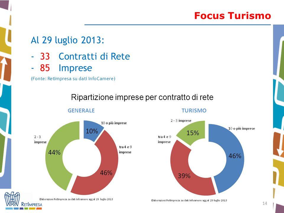 Focus Turismo Al 29 luglio 2013: - 33 Contratti di Rete - 85 Imprese