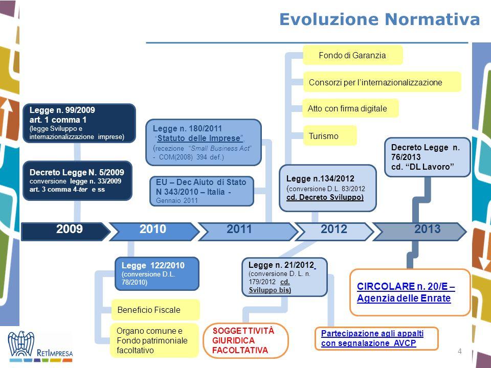 Evoluzione Normativa Fondo di Garanzia. Consorzi per l'internazionalizzazione. Atto con firma digitale.