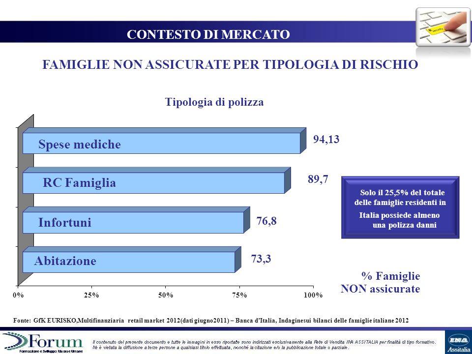 CONTESTO DI MERCATO Spese mediche RC Famiglia Infortuni Abitazione