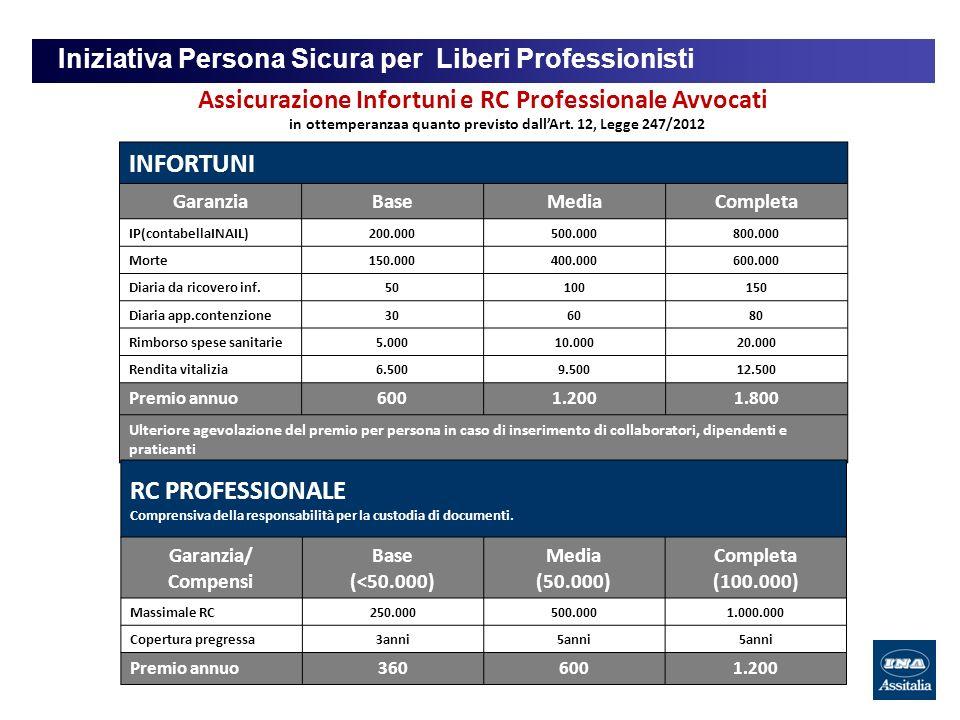 Iniziativa Persona Sicura per Liberi Professionisti