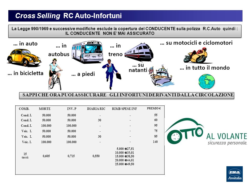 Cross Selling RC Auto-Infortuni