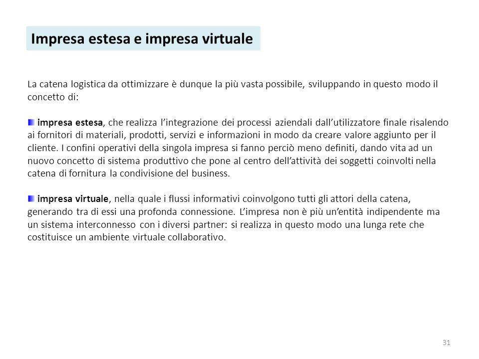 Impresa estesa e impresa virtuale