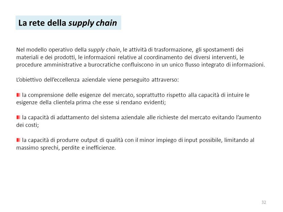 La rete della supply chain