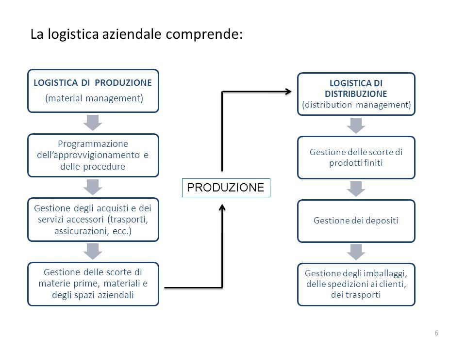 LOGISTICA DI PRODUZIONE