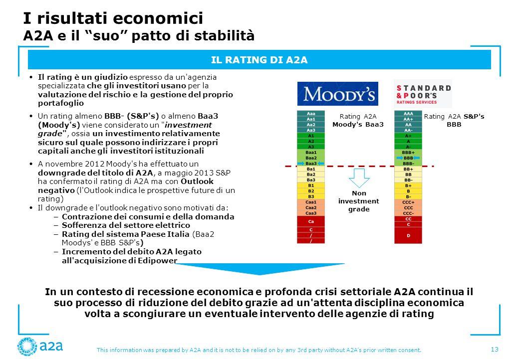 I risultati economici A2A e il suo patto di stabilità