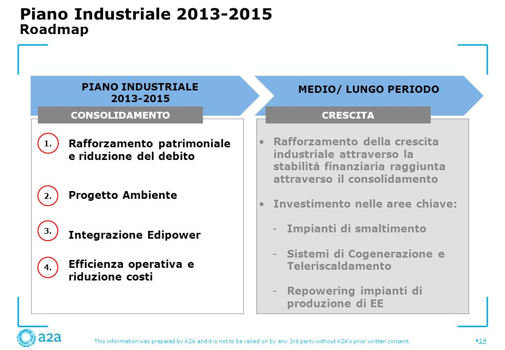 Piano Industriale 2013-2015 Roadmap