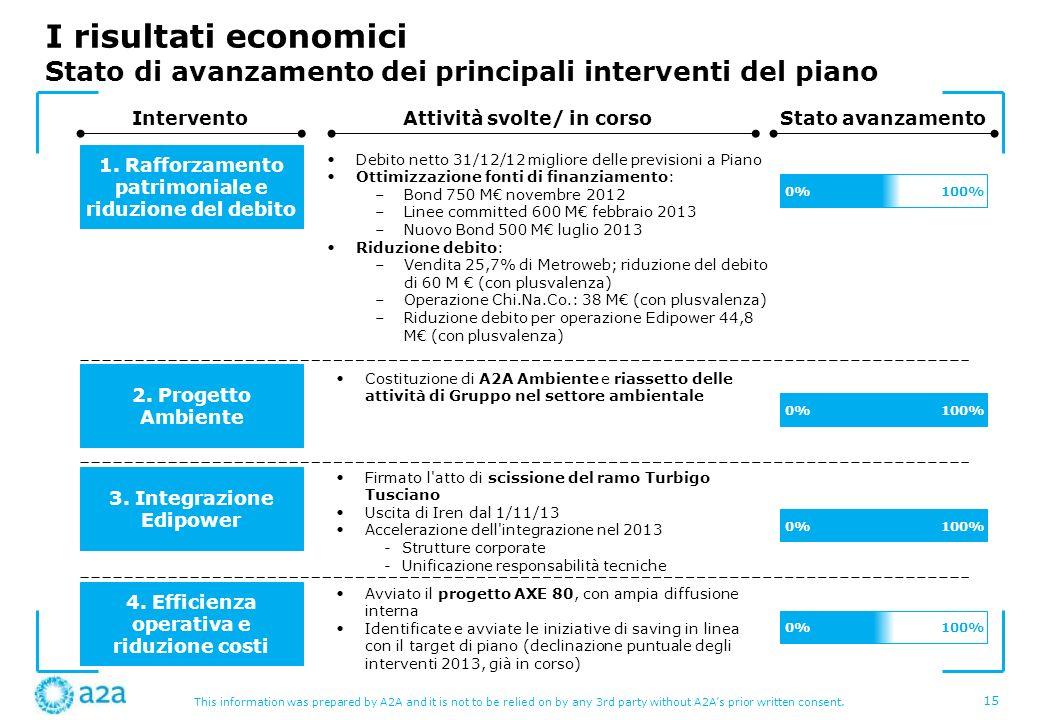 I risultati economici Stato di avanzamento dei principali interventi del piano