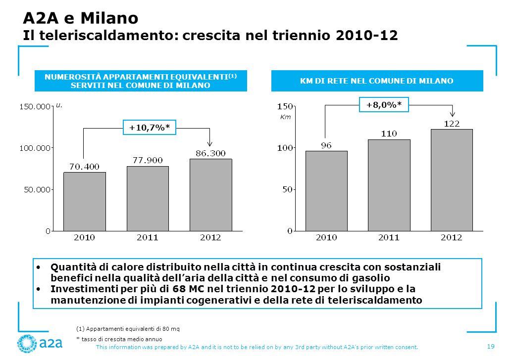 A2A e Milano Il teleriscaldamento: crescita nel triennio 2010-12