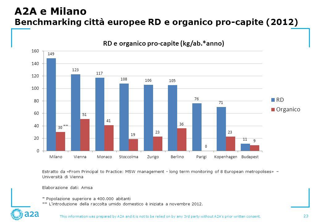 A2A e Milano Benchmarking città europee RD e organico pro-capite (2012)