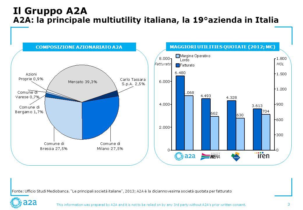 COMPOSIZIONE AZIONARIATO A2A MAGGIORI UTILITIES QUOTATE (2012; M€)