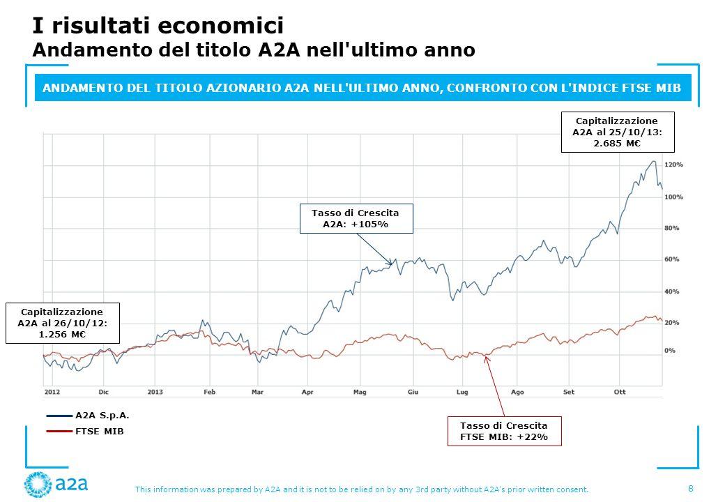I risultati economici Andamento del titolo A2A nell ultimo anno