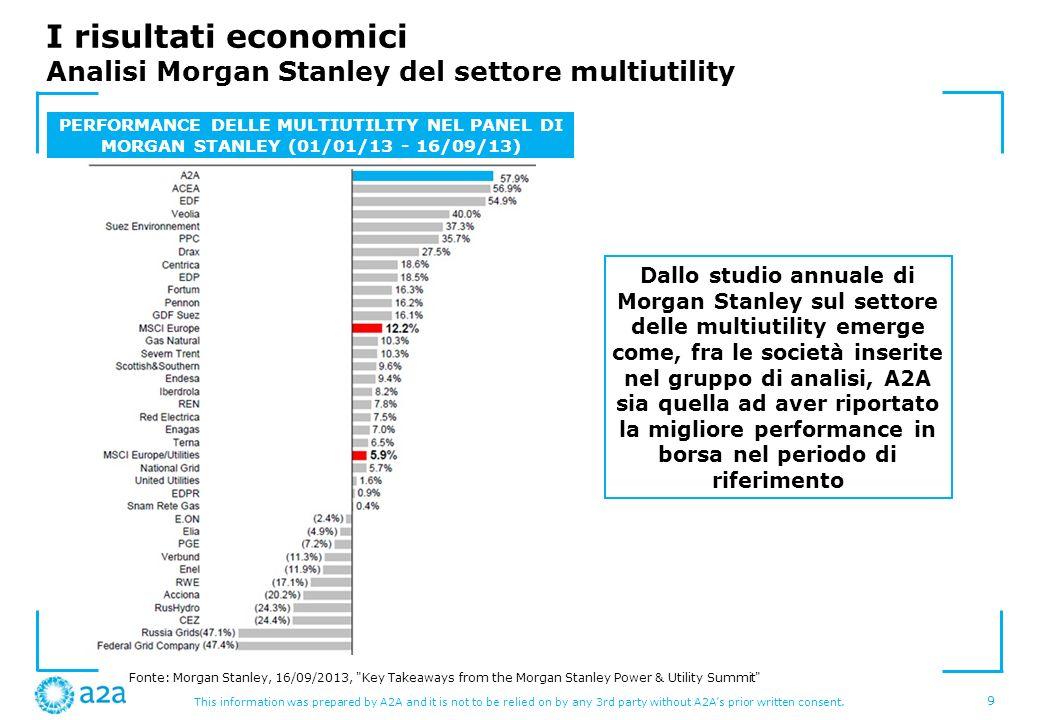 I risultati economici Analisi Morgan Stanley del settore multiutility