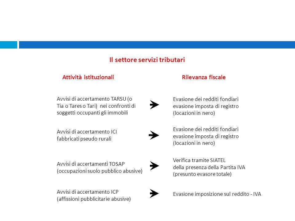 Il settore servizi tributari Attività istituzionali