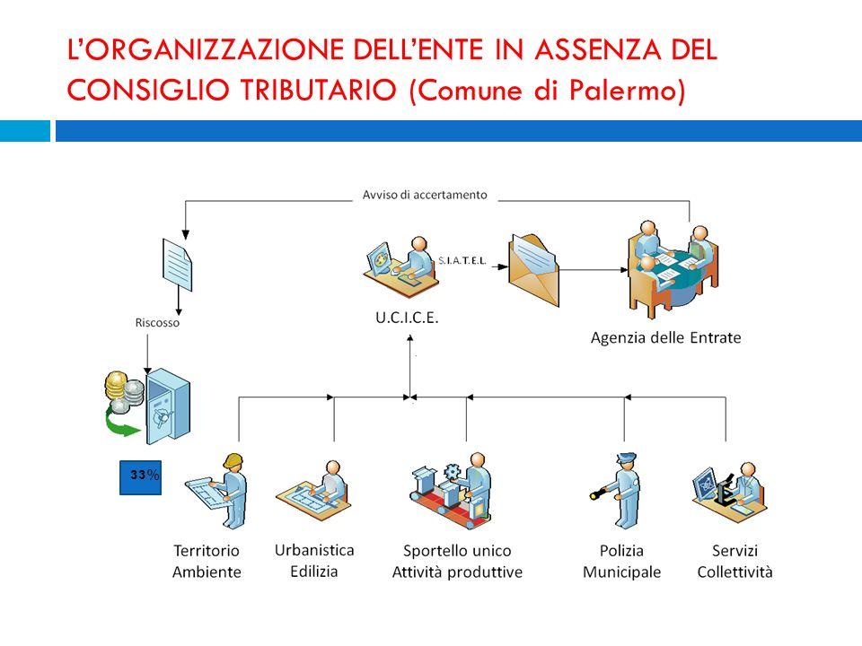 L'ORGANIZZAZIONE DELL'ENTE IN ASSENZA DEL CONSIGLIO TRIBUTARIO (Comune di Palermo)