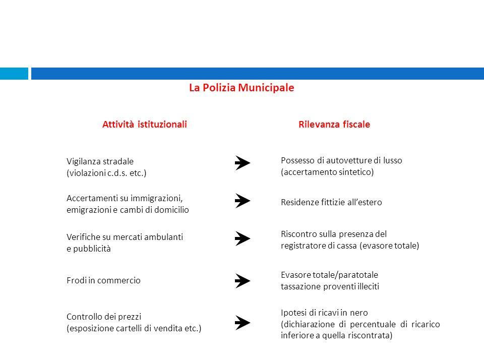 Attività istituzionali
