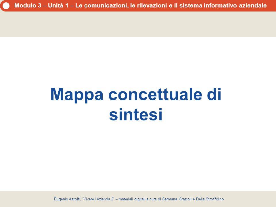 Mappa concettuale di sintesi