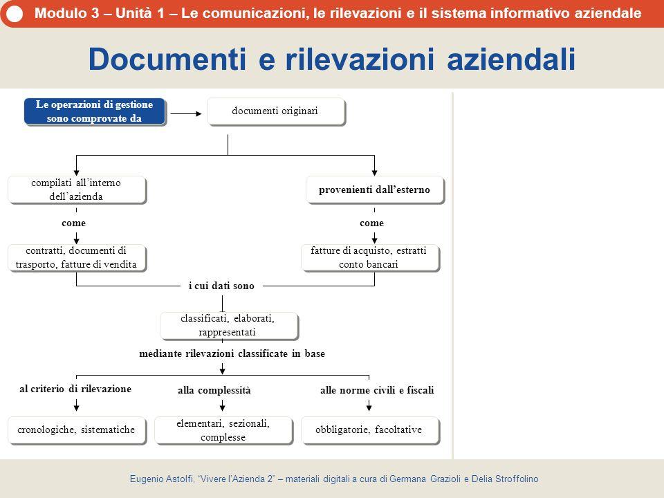 Documenti e rilevazioni aziendali