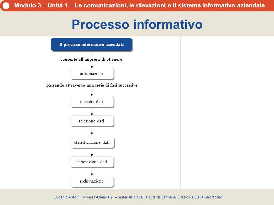Processo informativo Il processo informativo aziendale