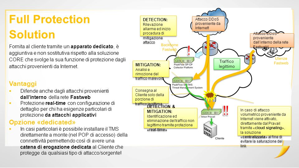 ! ! ! Full Protection Solution Vantaggi Opzione «dedicated»