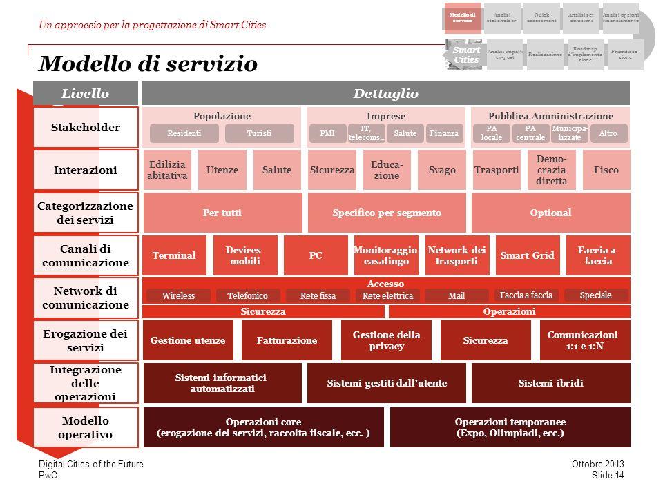 Modello di servizio Livello Dettaglio Stakeholder Interazioni