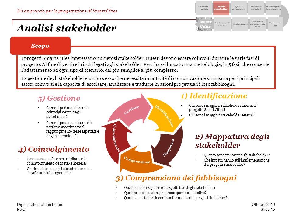 Analisi stakeholder 1) Identificazione 5) Gestione