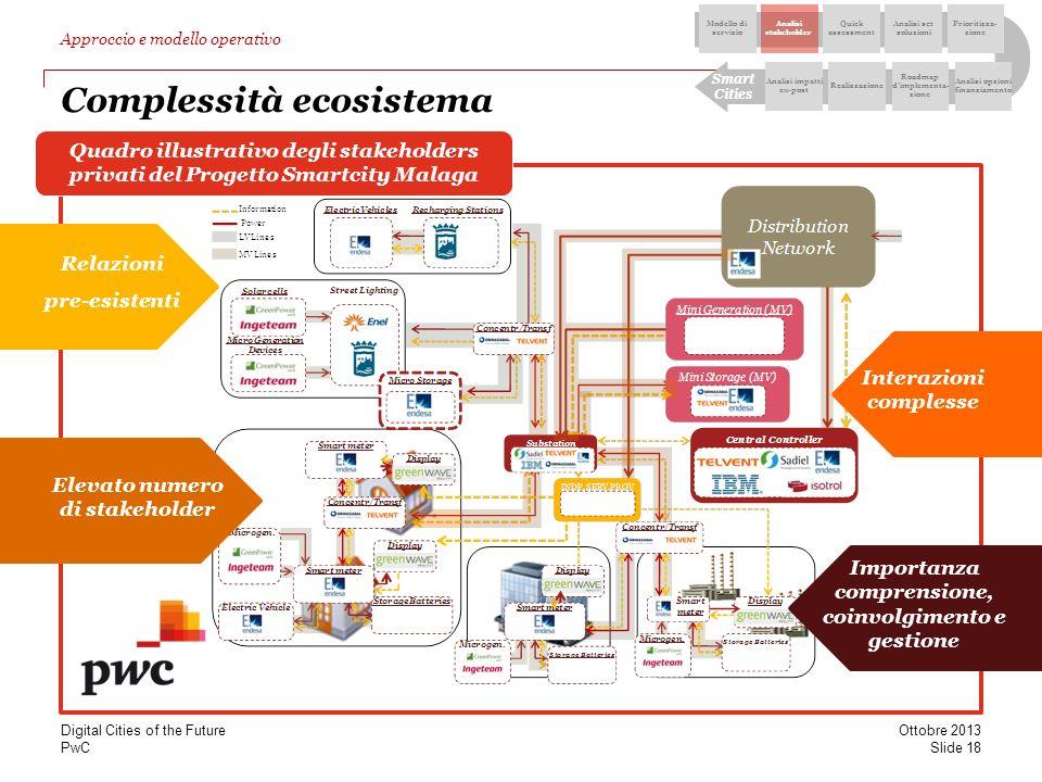 Complessità ecosistema