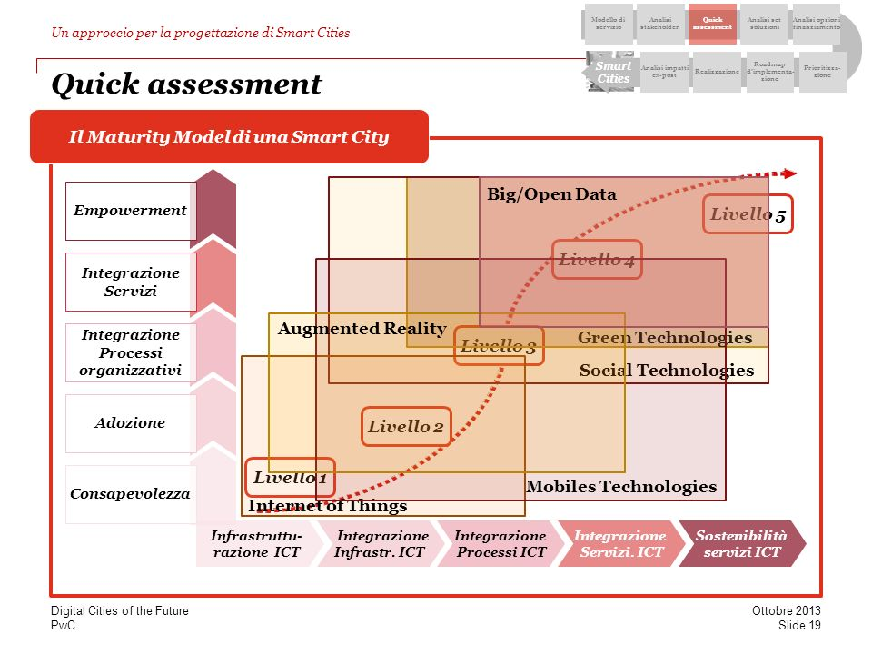 Quick assessment Il Maturity Model di una Smart City Big/Open Data