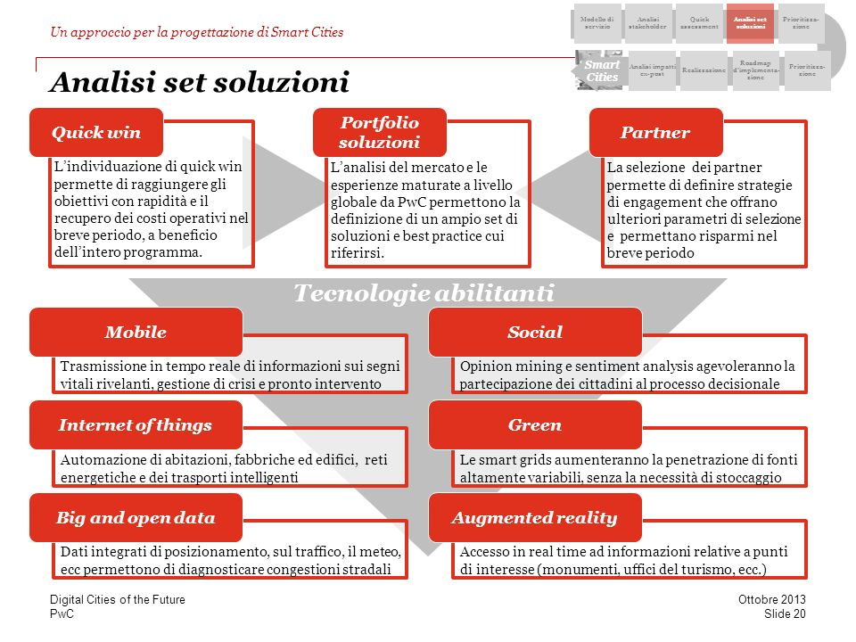 Analisi impatti ex-post Roadmap d'implementa-zione
