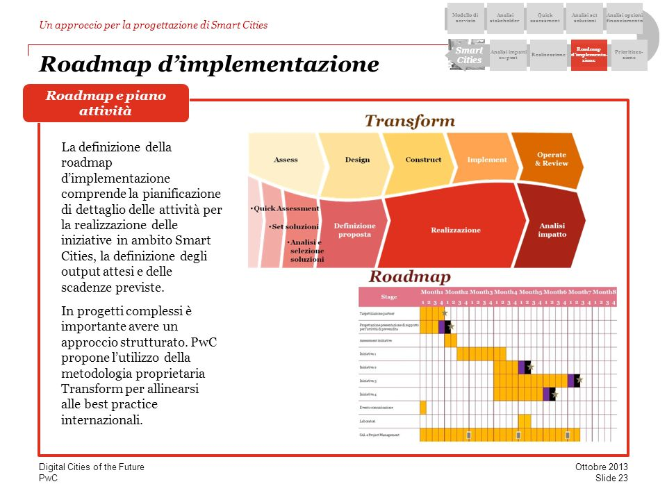 Roadmap d'implementazione