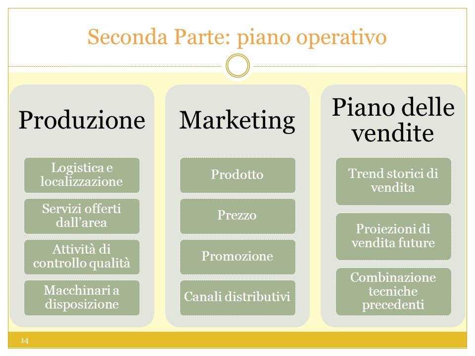 Seconda Parte: piano operativo