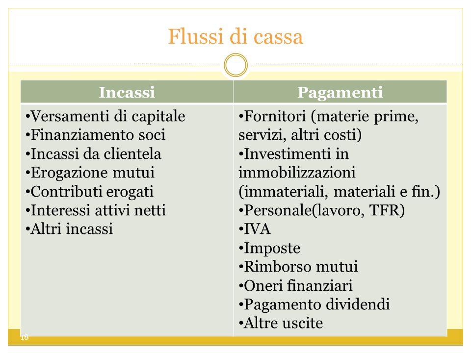 Flussi di cassa Incassi Pagamenti Versamenti di capitale