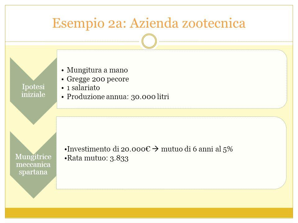 Esempio 2a: Azienda zootecnica
