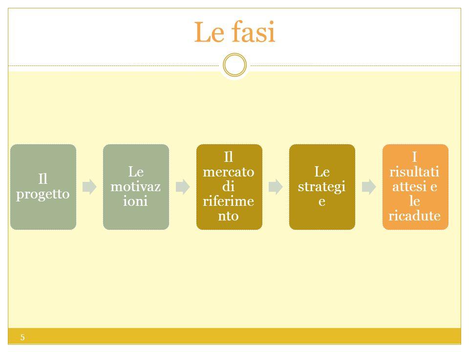Le fasi Il progetto Le motivazioni Il mercato di riferimento