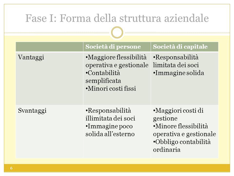 Fase I: Forma della struttura aziendale