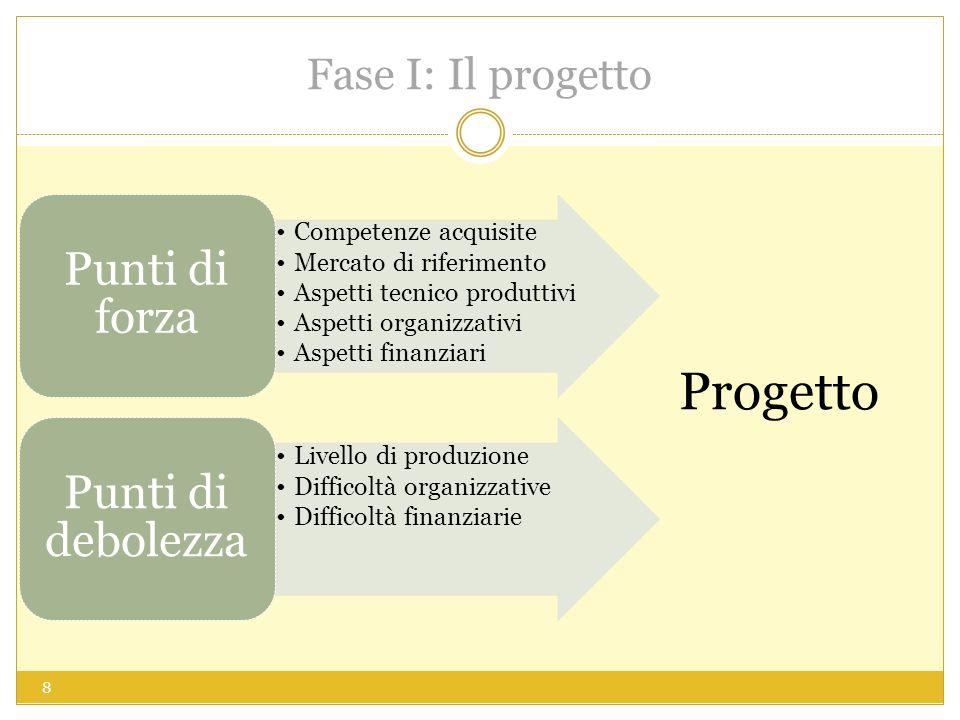 Progetto Punti di forza Punti di debolezza Fase I: Il progetto