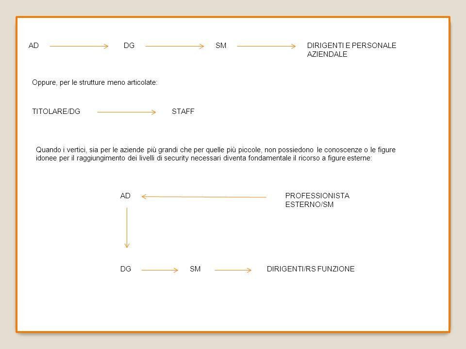 ADDG. SM. DIRIGENTI E PERSONALE AZIENDALE. Oppure, per le strutture meno articolate: TITOLARE/DG. STAFF.