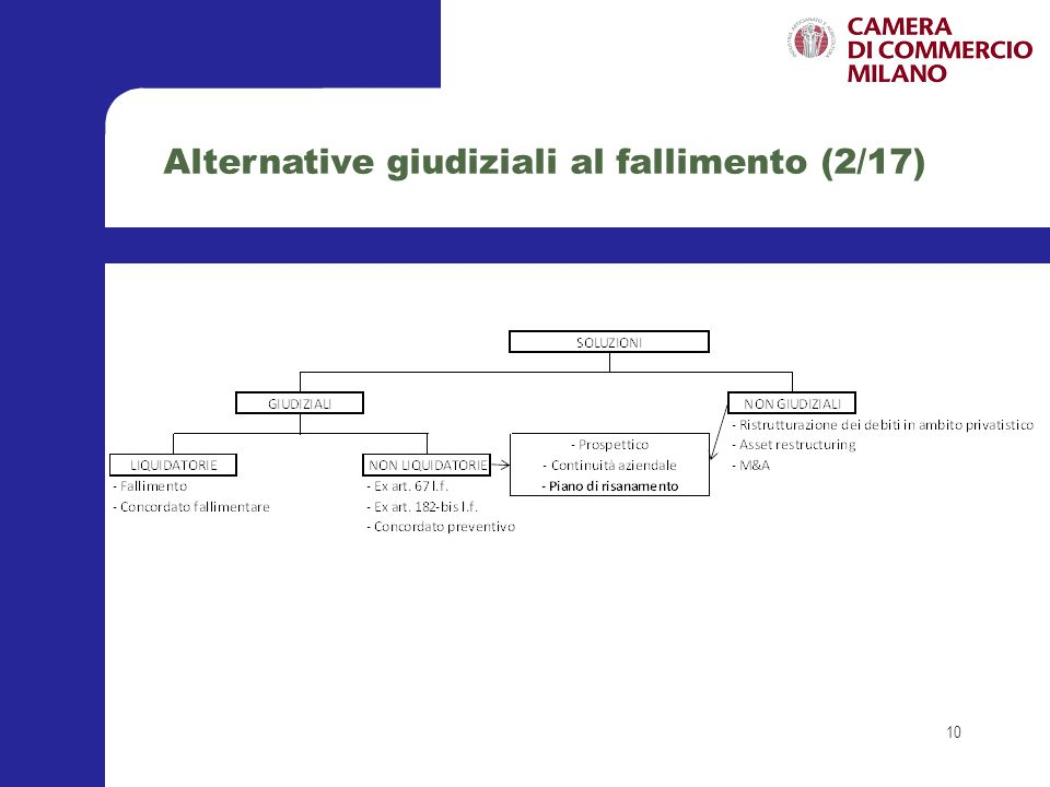 Alternative giudiziali al fallimento (2/17)