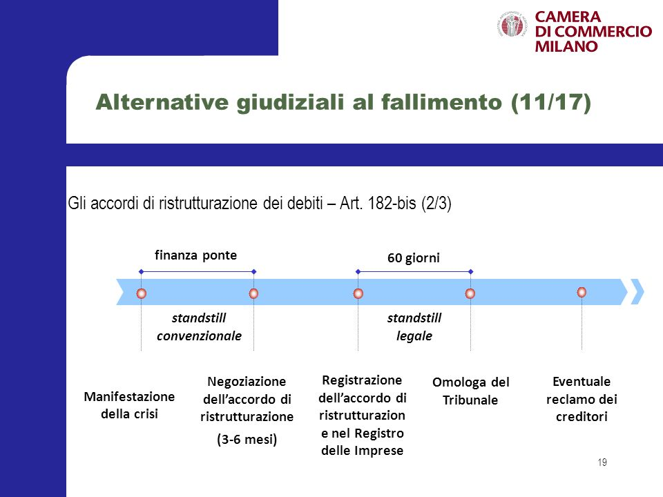 Alternative giudiziali al fallimento (11/17)