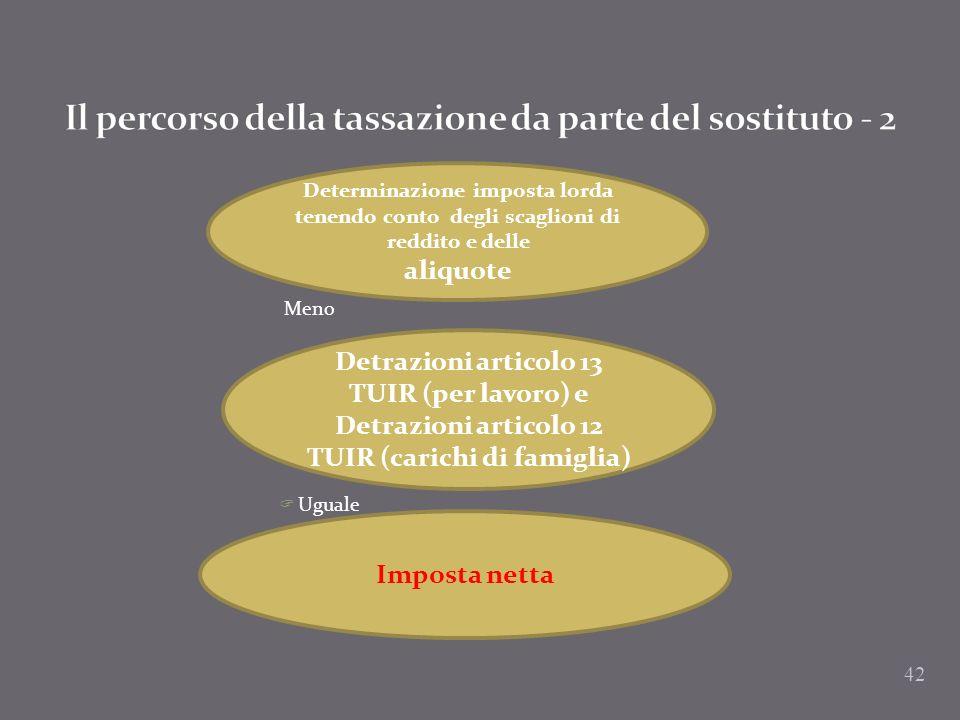 Il percorso della tassazione da parte del sostituto - 2
