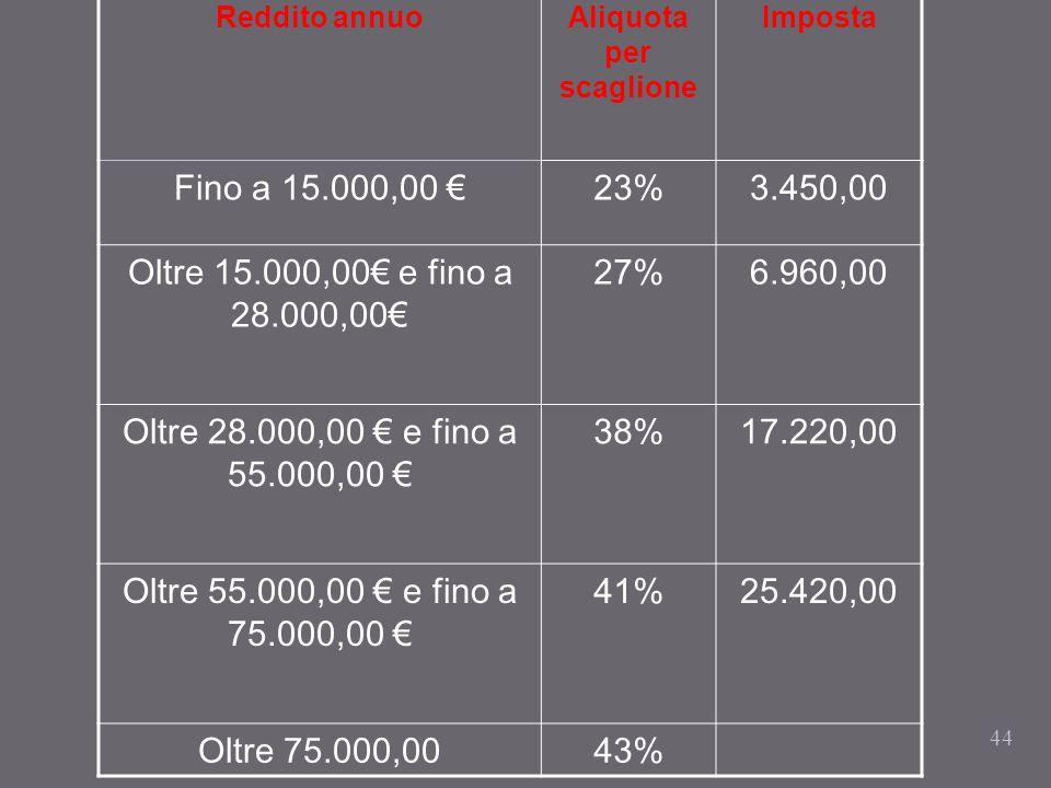 Aliquota per scaglione