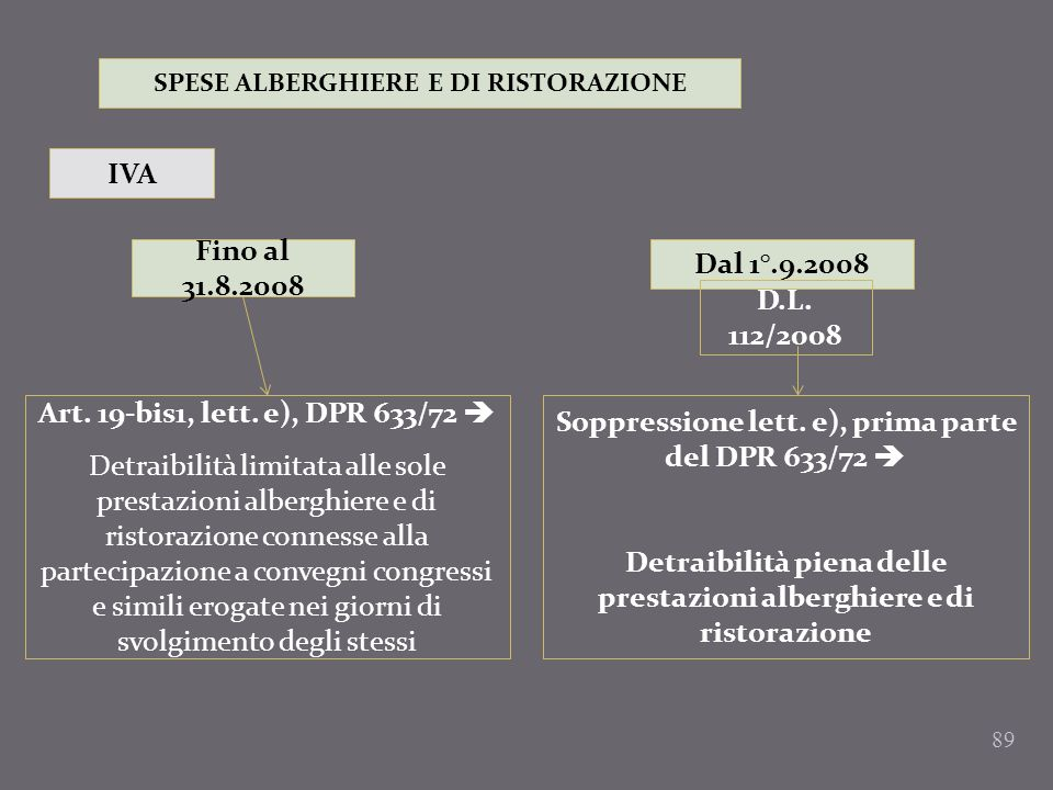Soppressione lett. e), prima parte del DPR 633/72 