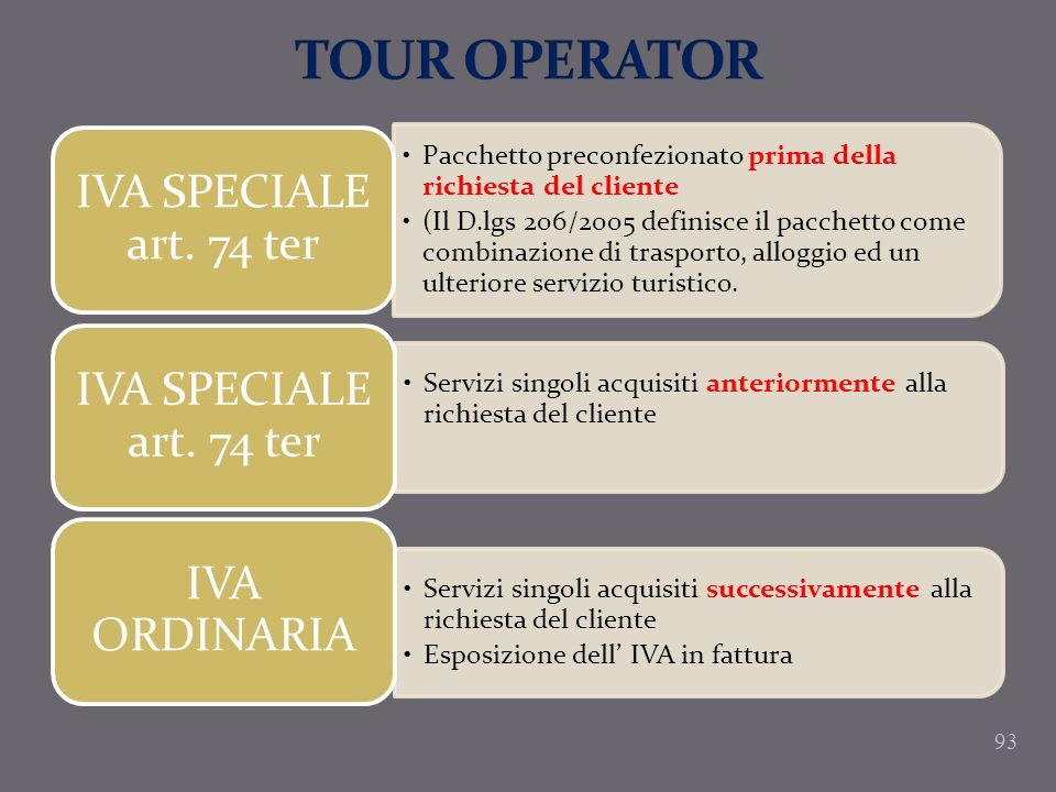 TOUR OPERATOR IVA SPECIALE art. 74 ter
