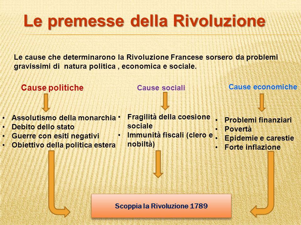 Scoppia la Rivoluzione 1789