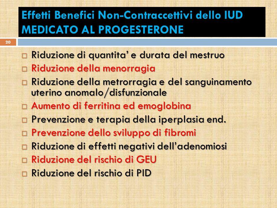 Effetti Benefici Non-Contraccettivi dello IUD MEDICATO AL PROGESTERONE