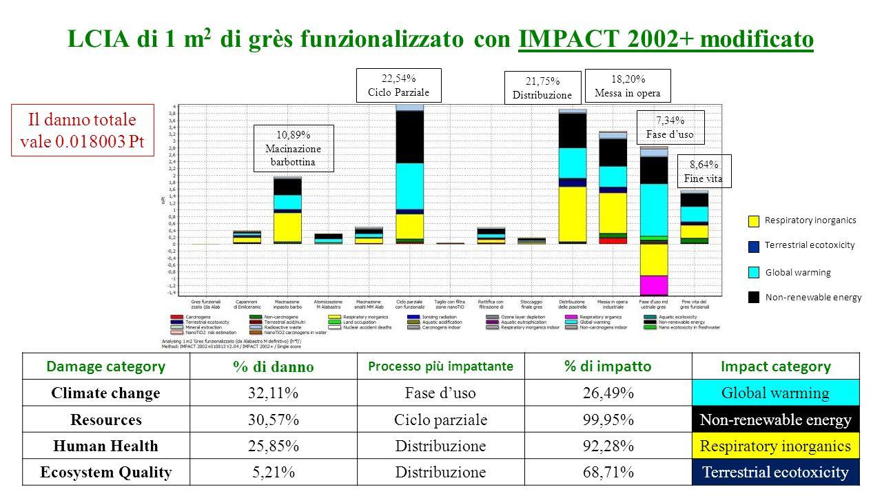LCIA di 1 m2 di grès funzionalizzato con IMPACT 2002+ modificato