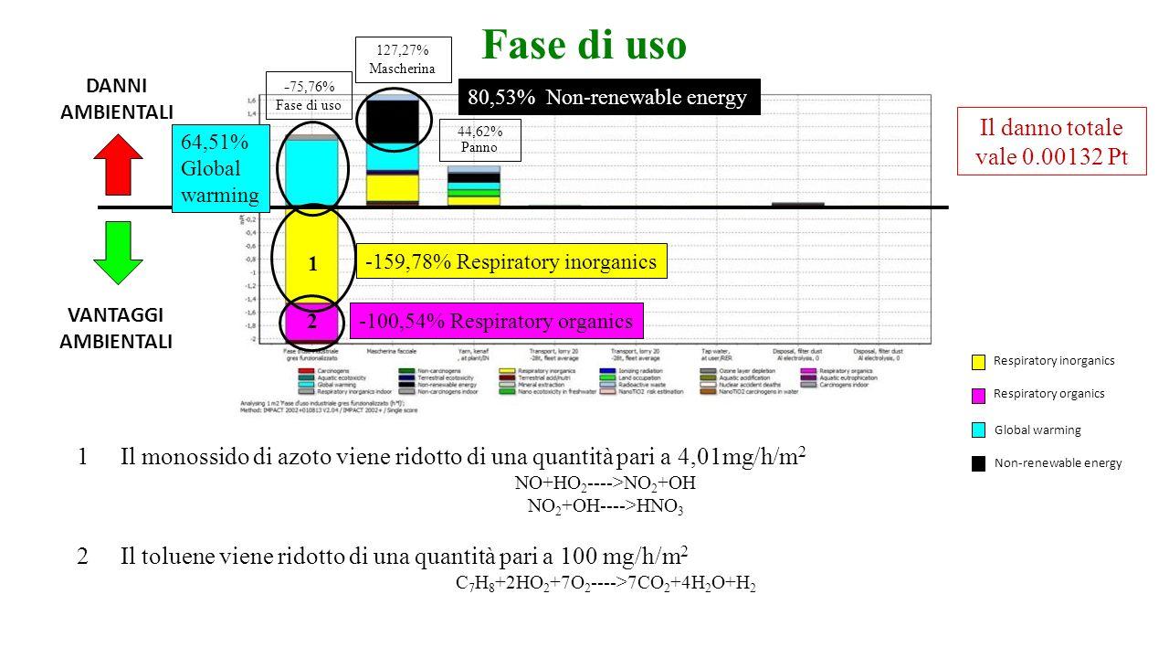 C7H8+2HO2+7O2---->7CO2+4H2O+H2
