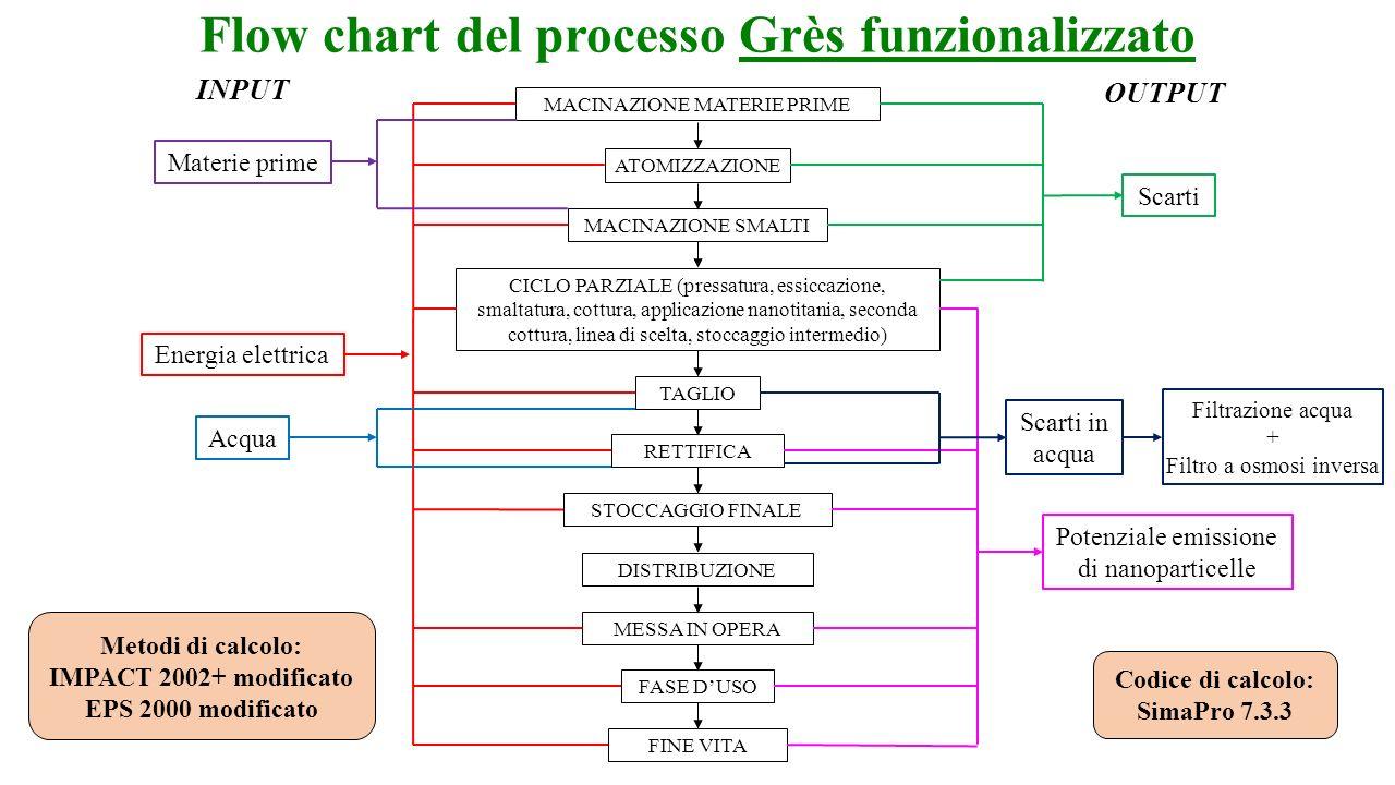 Flow chart del processo Grès funzionalizzato