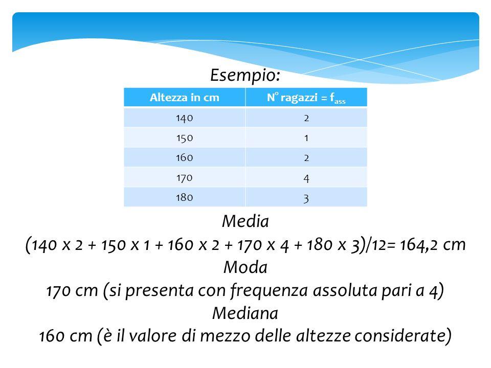 170 cm (si presenta con frequenza assoluta pari a 4) Mediana