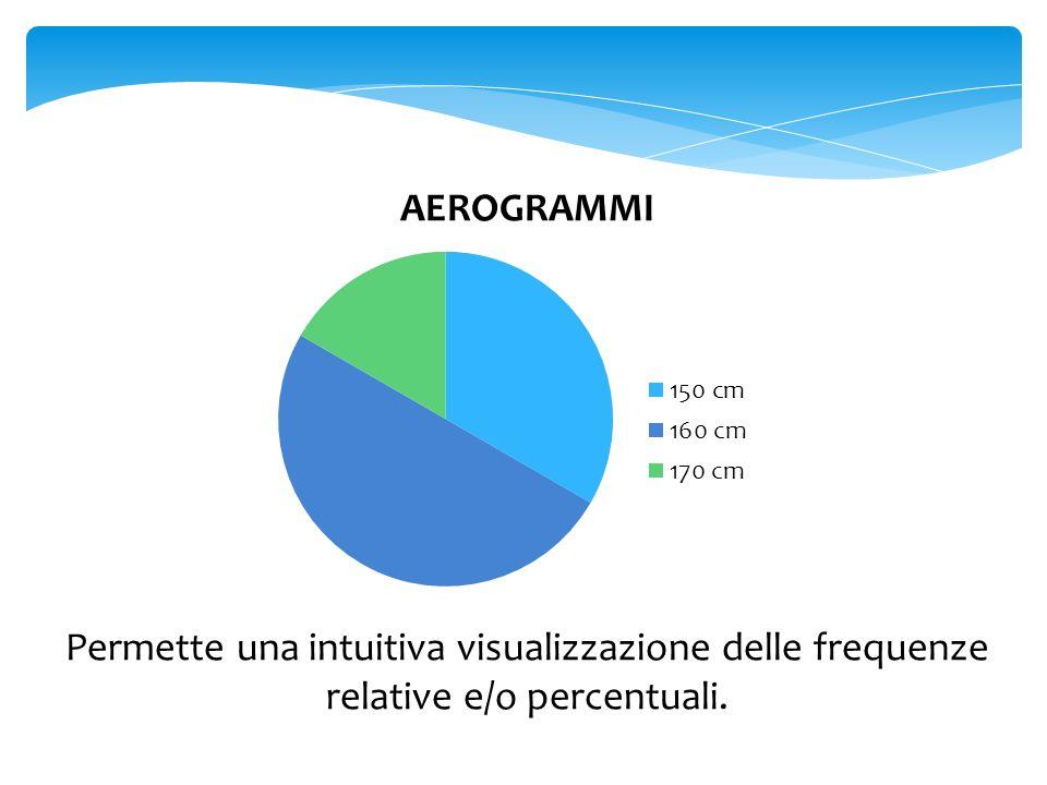 AEROGRAMMI Permette una intuitiva visualizzazione delle frequenze relative e/o percentuali.
